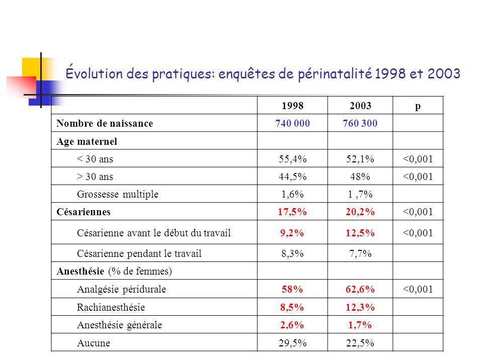 Évolution des pratiques: enquêtes de périnatalité 1998 et 2003 19982003p Nombre de naissance740 000760 300 Age maternel < 30 ans55,4%52,1%<0,001 > 30