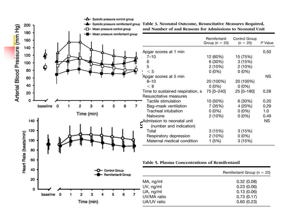Rémifentanil à linduction Ngan Kee WD. Anesthesiology. 2006;104:14-20. 40 patientes Rémifentanil 1 μg/kg