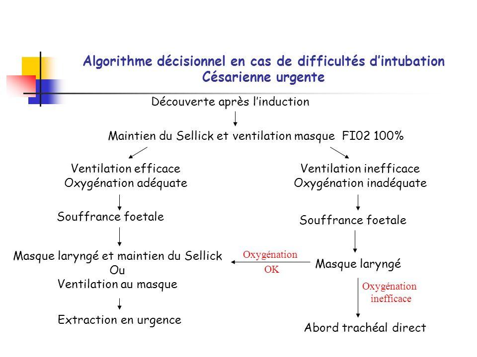 Algorithme décisionnel en cas de difficultés dintubation Césarienne urgente Découverte après linduction Maintien du Sellick et ventilation masque FI02