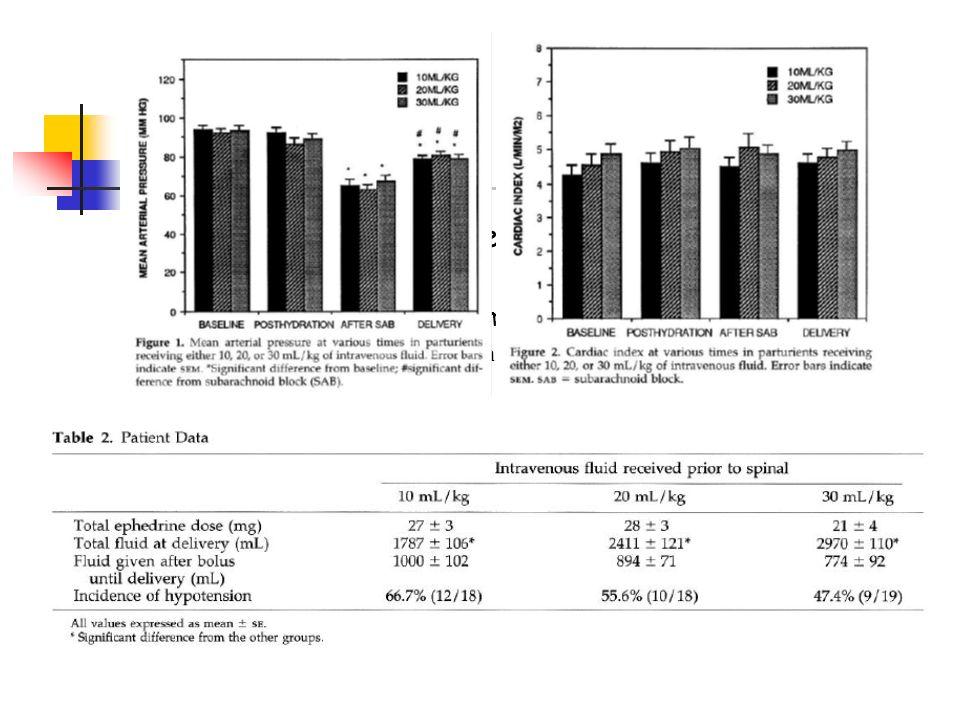 Rachianesthésie : en pratique Prévention de lhypotension DLG Remplissage : 10 à 20 ml/kg Park GE. Anesth Analg. 1996;83:299-303