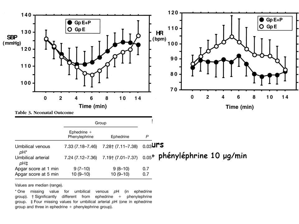 Mercier FJ. Anesthesiology. 2001 Sep;95(3):668-74. 39 patientes Remplissage 15 ml/kg 2 groupes vasopresseurs Éphédrine 2mg/min + phényléphrine 10 μg/m