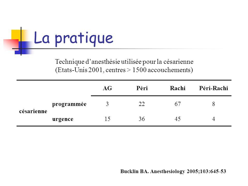 La pratique AGPériRachiPéri-Rachi césarienne programmée322678 urgence1536454 Technique danesthésie utilisée pour la césarienne (Etats-Unis 2001, centr
