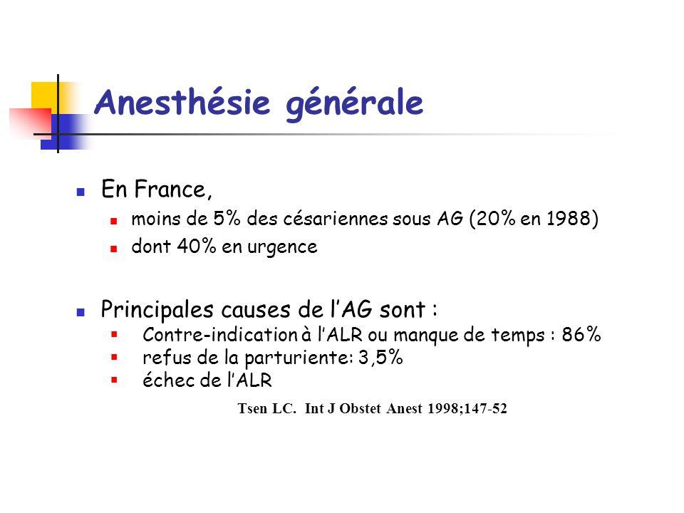 En France, moins de 5% des césariennes sous AG (20% en 1988) dont 40% en urgence Principales causes de lAG sont : Contre-indication à lALR ou manque d