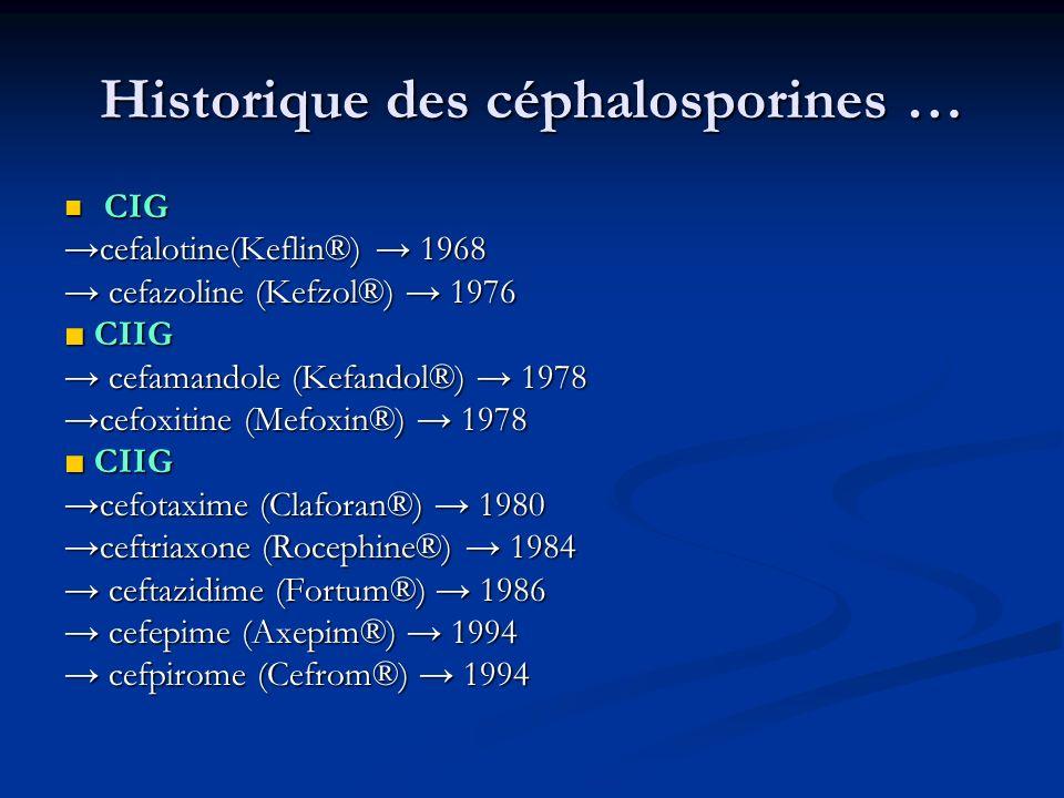 Historique des céphalosporines … CIG CIG cefalotine(Keflin®) 1968 cefazoline (Kefzol®) 1976 cefazoline (Kefzol®) 1976 CIIG CIIG cefamandole (Kefandol®) 1978 cefamandole (Kefandol®) 1978 cefoxitine (Mefoxin®) 1978 CIIG CIIG cefotaxime (Claforan®) 1980 ceftriaxone (Rocephine®) 1984 ceftazidime (Fortum®) 1986 ceftazidime (Fortum®) 1986 cefepime (Axepim®) 1994 cefepime (Axepim®) 1994 cefpirome (Cefrom®) 1994 cefpirome (Cefrom®) 1994