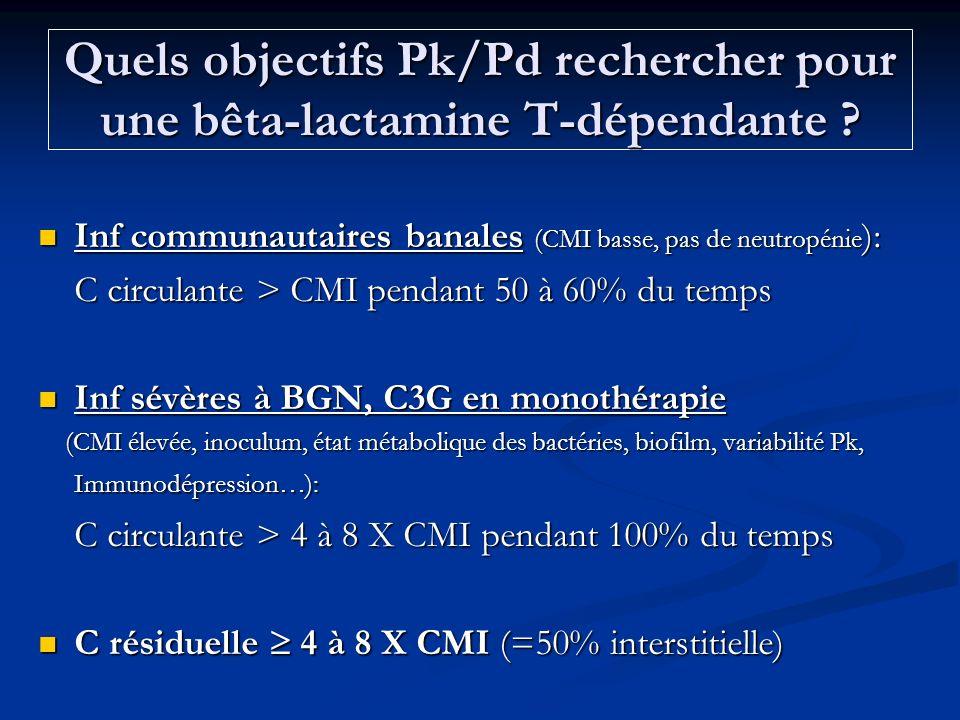 Quels objectifs Pk/Pd rechercher pour une bêta-lactamine T-dépendante ? Inf communautaires banales (CMI basse, pas de neutropénie ): Inf communautaire