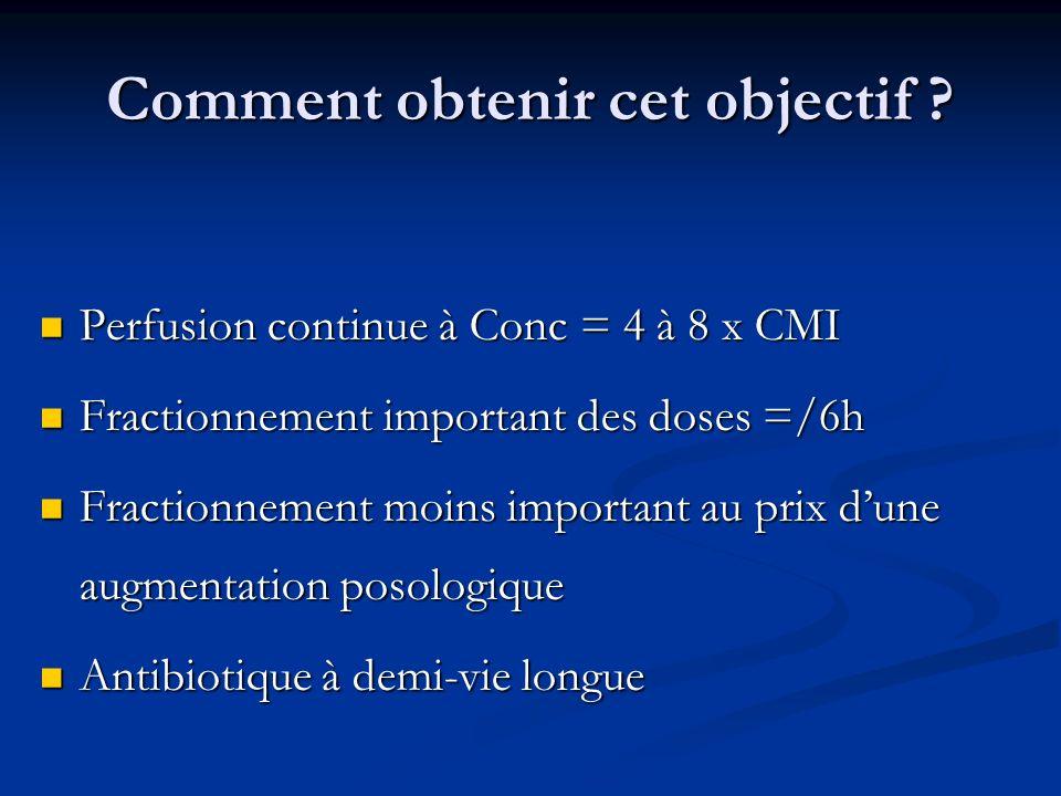 Comment obtenir cet objectif ? Perfusion continue à Conc = 4 à 8 x CMI Perfusion continue à Conc = 4 à 8 x CMI Fractionnement important des doses =/6h