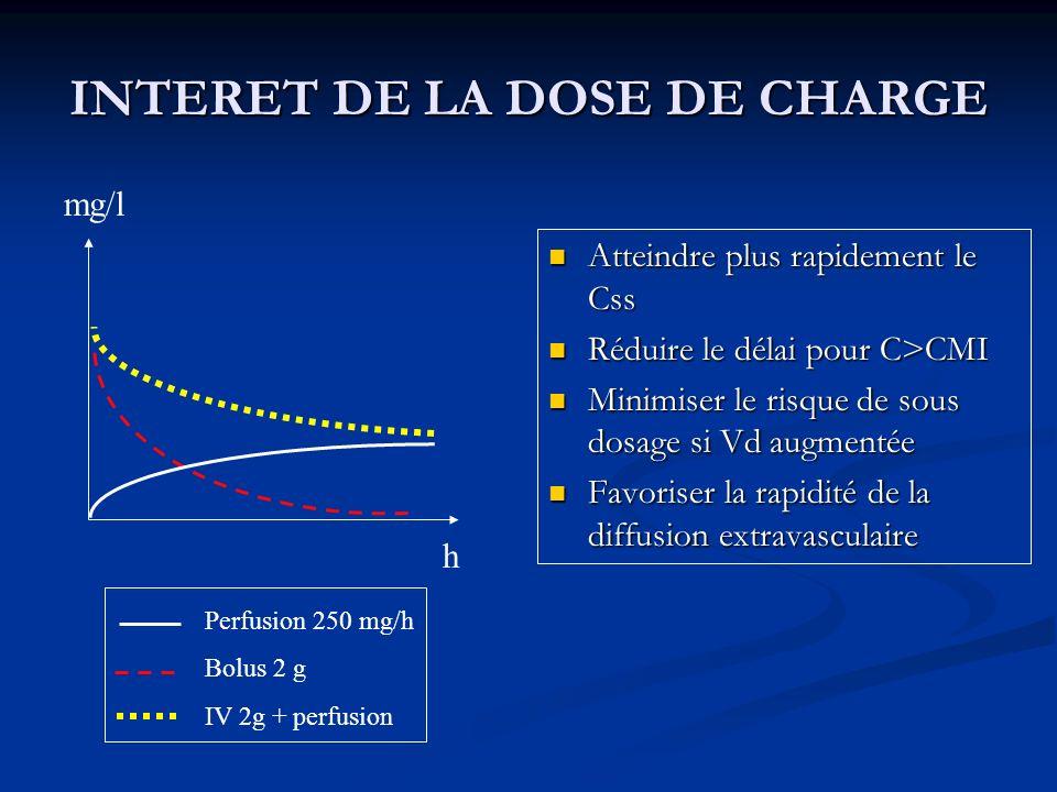 INTERET DE LA DOSE DE CHARGE Atteindre plus rapidement le Css Réduire le délai pour C>CMI Minimiser le risque de sous dosage si Vd augmentée Favoriser