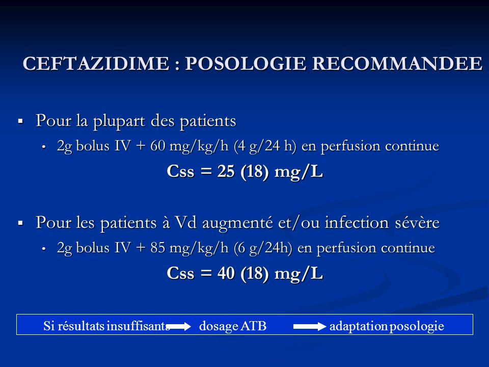 CEFTAZIDIME : POSOLOGIE RECOMMANDEE Pour la plupart des patients Pour la plupart des patients 2g bolus IV + 60 mg/kg/h (4 g/24 h) en perfusion continue 2g bolus IV + 60 mg/kg/h (4 g/24 h) en perfusion continue Css = 25 (18) mg/L Pour les patients à Vd augmenté et/ou infection sévère Pour les patients à Vd augmenté et/ou infection sévère 2g bolus IV + 85 mg/kg/h (6 g/24h) en perfusion continue 2g bolus IV + 85 mg/kg/h (6 g/24h) en perfusion continue Css = 40 (18) mg/L Si résultats insuffisants dosage ATB adaptation posologie