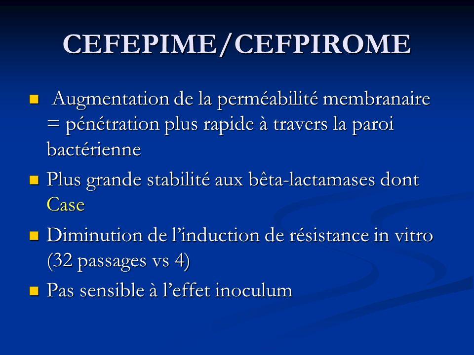 CEFEPIME/CEFPIROME Augmentation de la perméabilité membranaire = pénétration plus rapide à travers la paroi bactérienne Augmentation de la perméabilité membranaire = pénétration plus rapide à travers la paroi bactérienne Plus grande stabilité aux bêta-lactamases dont Case Plus grande stabilité aux bêta-lactamases dont Case Diminution de linduction de résistance in vitro (32 passages vs 4) Diminution de linduction de résistance in vitro (32 passages vs 4) Pas sensible à leffet inoculum Pas sensible à leffet inoculum