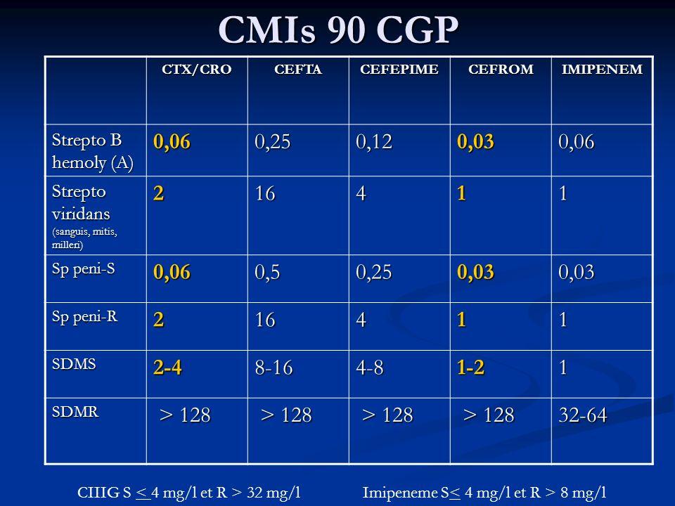 CMIs 90 CGP CTX/CROCEFTACEFEPIMECEFROMIMIPENEM Strepto B hemoly (A) 0,060,250,120,030,06 Strepto viridans (sanguis, mitis, milleri) 216411 Sp peni-S 0,060,50,250,030,03 Sp peni-R 216411 SDMS2-48-164-81-21 SDMR > 128 > 128 32-64 CIIIG S 32 mg/l Imipeneme S 8 mg/l