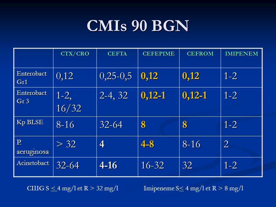 CMIs 90 BGN CTX/CROCEFTACEFEPIMECEFROMIMIPENEM Enterobact Gr1 0,120,25-0,50,120,121-2 Enterobact Gr 3 1-2, 16/32 2-4, 32 0,12-10,12-11-2 Kp BLSE 8-1632-64881-2 P.
