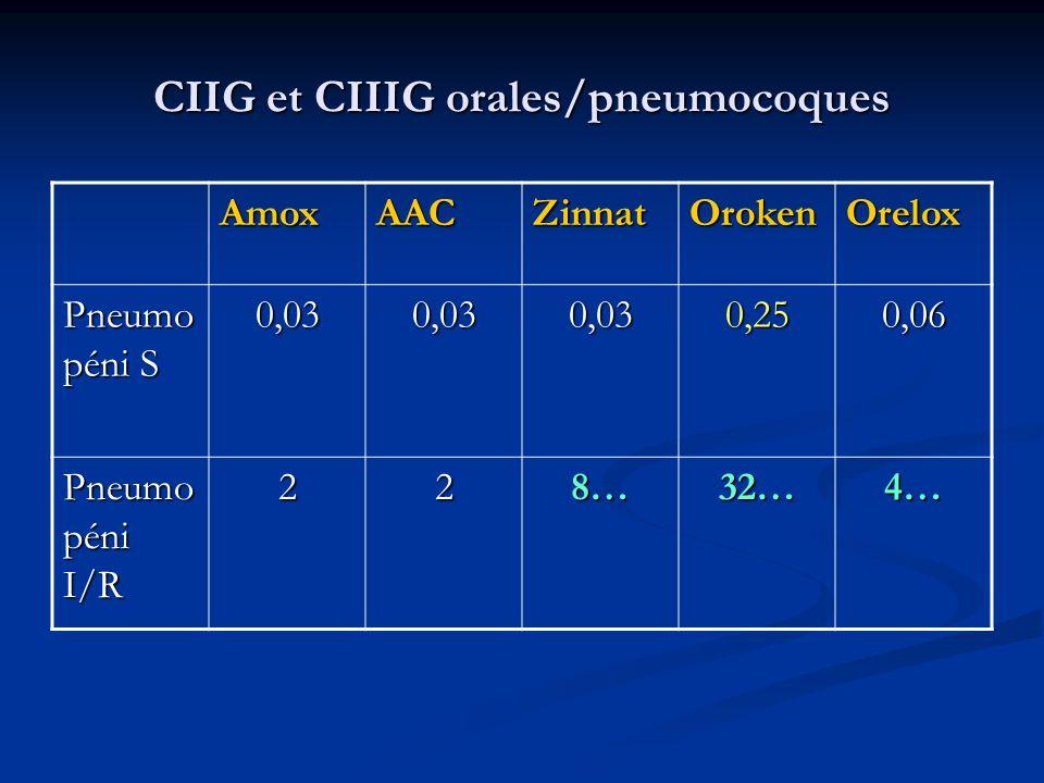 CIIG et CIIIG orales/pneumocoques AmoxAACZinnatOrokenOrelox Pneumo péni S 0,030,030,030,250,06 Pneumo péni I/R 228…32…4…