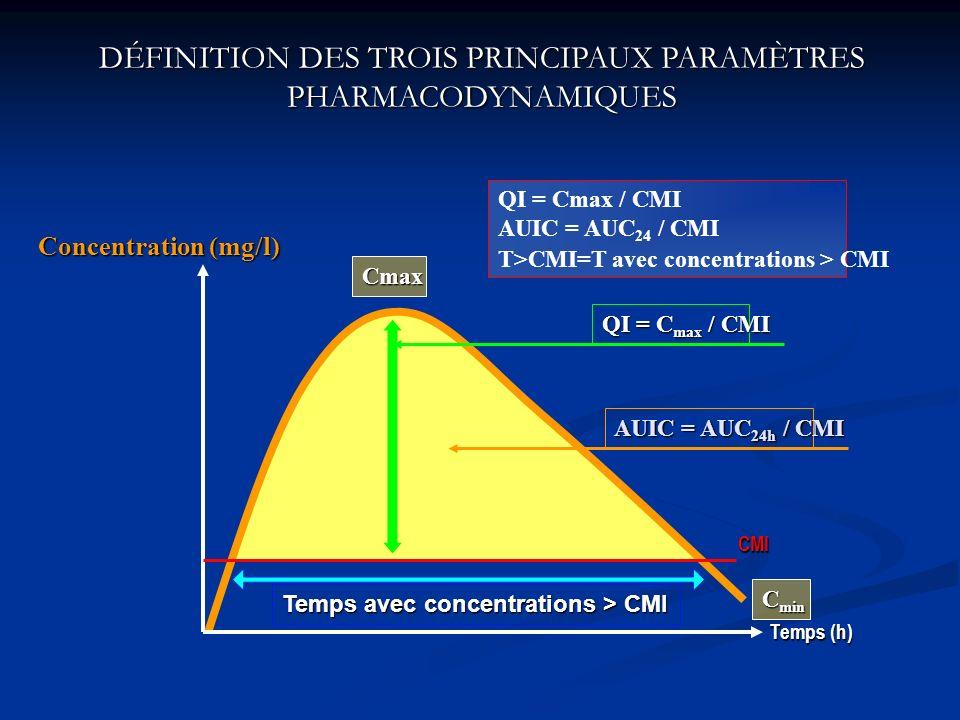 DÉFINITION DES TROIS PRINCIPAUX PARAMÈTRES PHARMACODYNAMIQUES QI = Cmax / CMI AUIC = AUC 24 / CMI T>CMI=T avec concentrations > CMICMI Concentration (mg/l) Temps (h) AUIC = AUC 24h / CMI C min Temps avec concentrations > CMI QI = C max / CMI Cmax