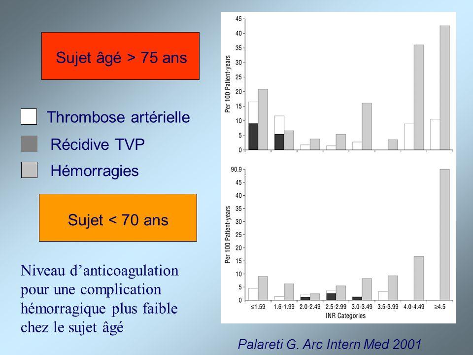 Palareti G. Arc Intern Med 2001 Thrombose artérielle Récidive TVP Hémorragies Sujet âgé > 75 ans Sujet < 70 ans Niveau danticoagulation pour une compl