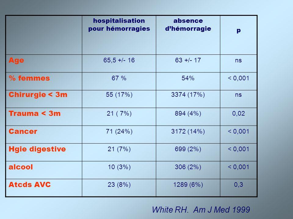 Facteurs de risque de réhospitalisation pour complications hémorragiques sous AVK : Hémorragie digestive (< 18 mois) : RR 2,6 Insuffisance rénale chronique : RR 2,4 Sexe féminin: RR 1,7 Cancer évolutif: RR 1,6 Age > 65 ans: RR 1,3