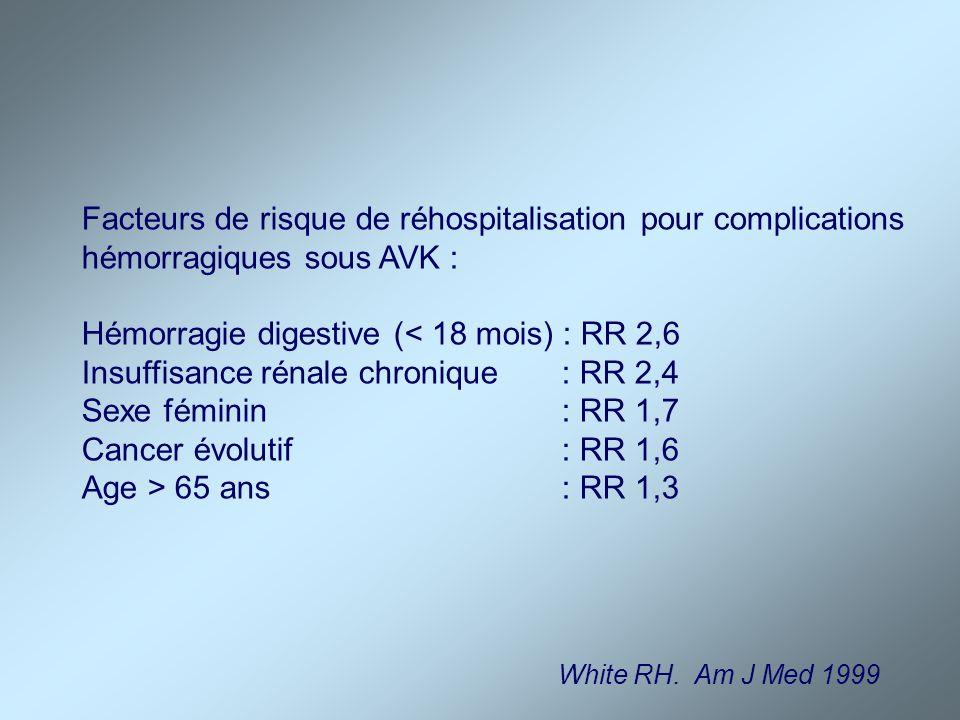 Facteurs de risque de réhospitalisation pour complications hémorragiques sous AVK : Hémorragie digestive (< 18 mois) : RR 2,6 Insuffisance rénale chro