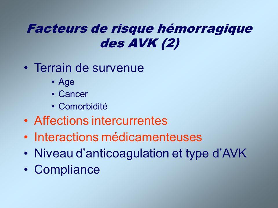 Facteurs de risque hémorragique des AVK (2) Terrain de survenue Age Cancer Comorbidité Affections intercurrentes Interactions médicamenteuses Niveau d