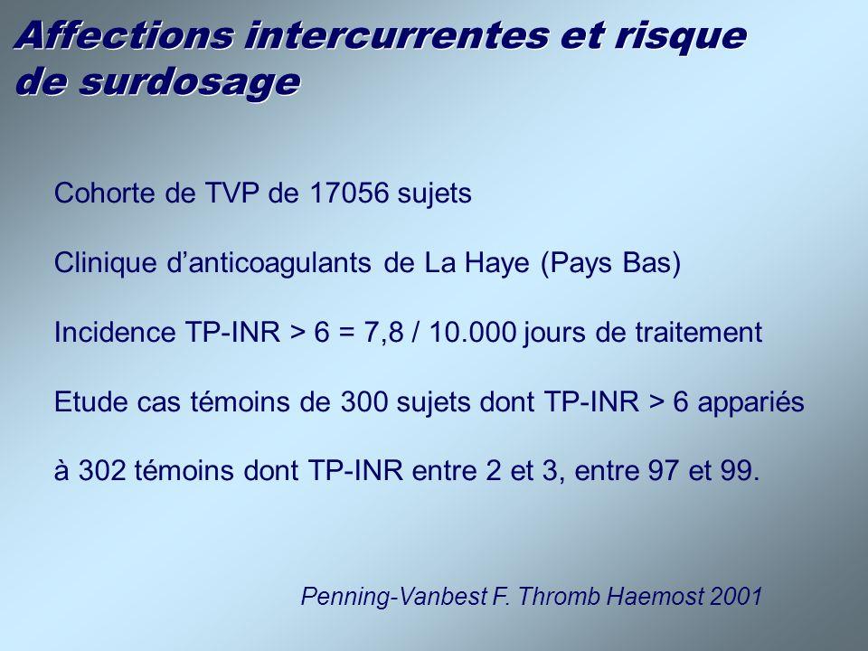 Affections intercurrentes et risque de surdosage Cohorte de TVP de 17056 sujets Clinique danticoagulants de La Haye (Pays Bas) Incidence TP-INR > 6 =