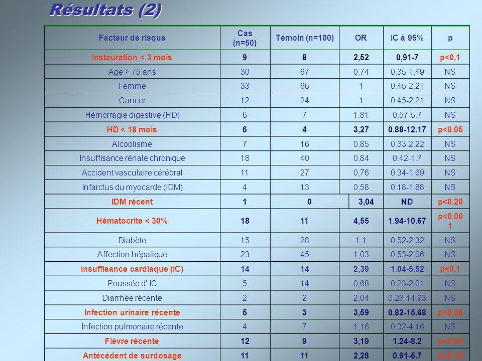 Résultats (3) Cas (n=50)Témoins (n=100)P Traitement habituel Nombre moyen de médicaments 5 [0-10]5,6 [0-15]P<0,02 Nombre moyen d interactions 0,860,74P<0,001 Interaction contre-indiquée0% - Interaction déconseillée6%5%NS Précaution d emploi76%68%NS A prendre en compte4%1%NS Traitement récent Nombre de patients26%2%P<0,05 Interaction déconseillée2%0%NS Précaution d emploi14%0%P<0,05 Traitement récent par antibiotique 8%1%P<0,05 Traitement par inhibiteur de la pompe à protons Nombre de patients32%14%P<0,05 Interactions médicamenteuses