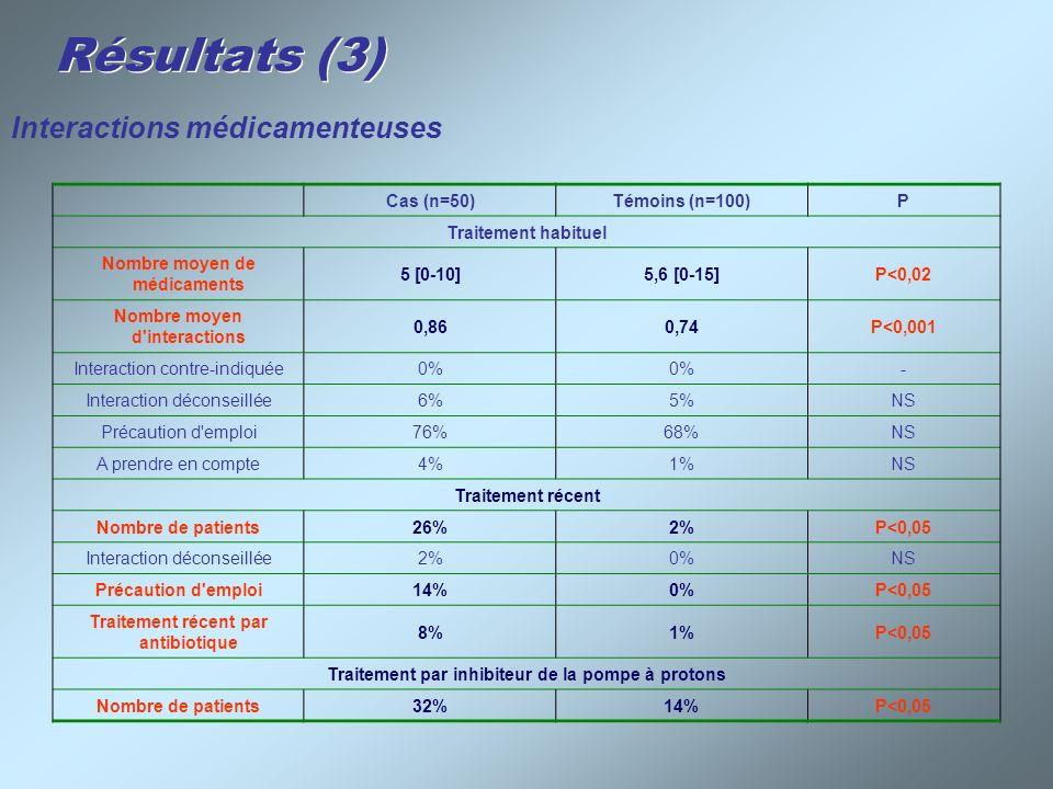 Résultats (3) Cas (n=50)Témoins (n=100)P Traitement habituel Nombre moyen de médicaments 5 [0-10]5,6 [0-15]P<0,02 Nombre moyen d'interactions 0,860,74