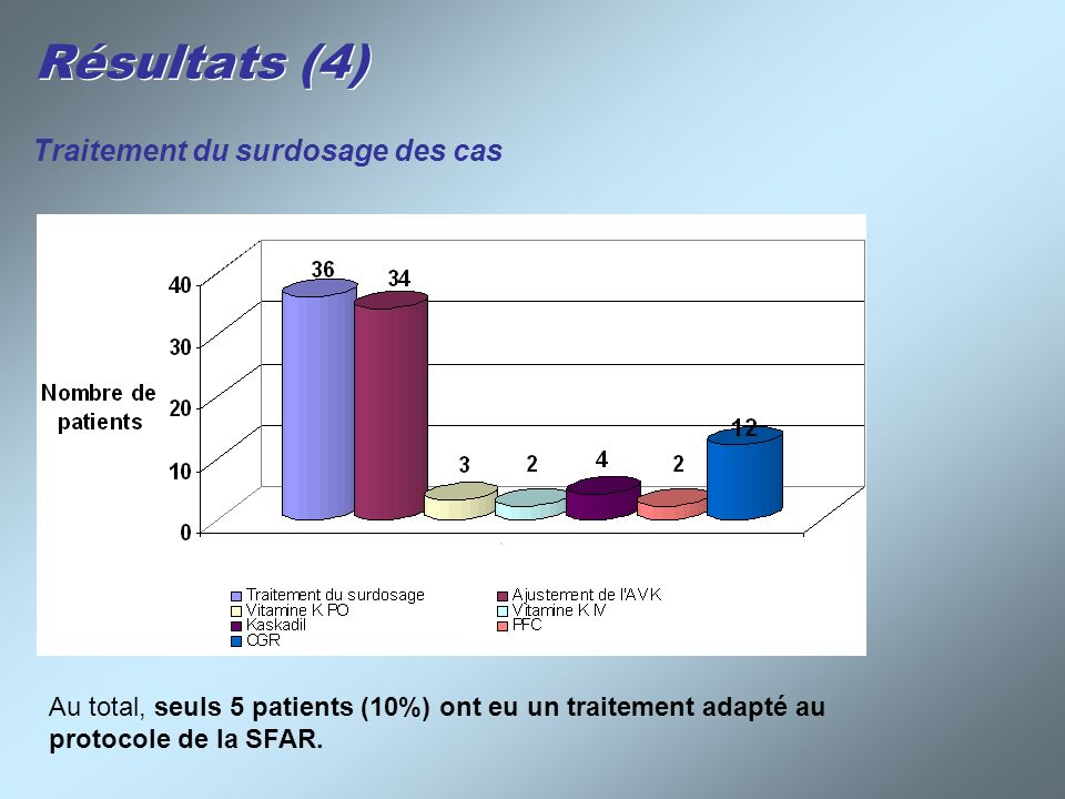 Résultats (4) Traitement du surdosage des cas Au total, seuls 5 patients (10%) ont eu un traitement adapté au protocole de la SFAR.
