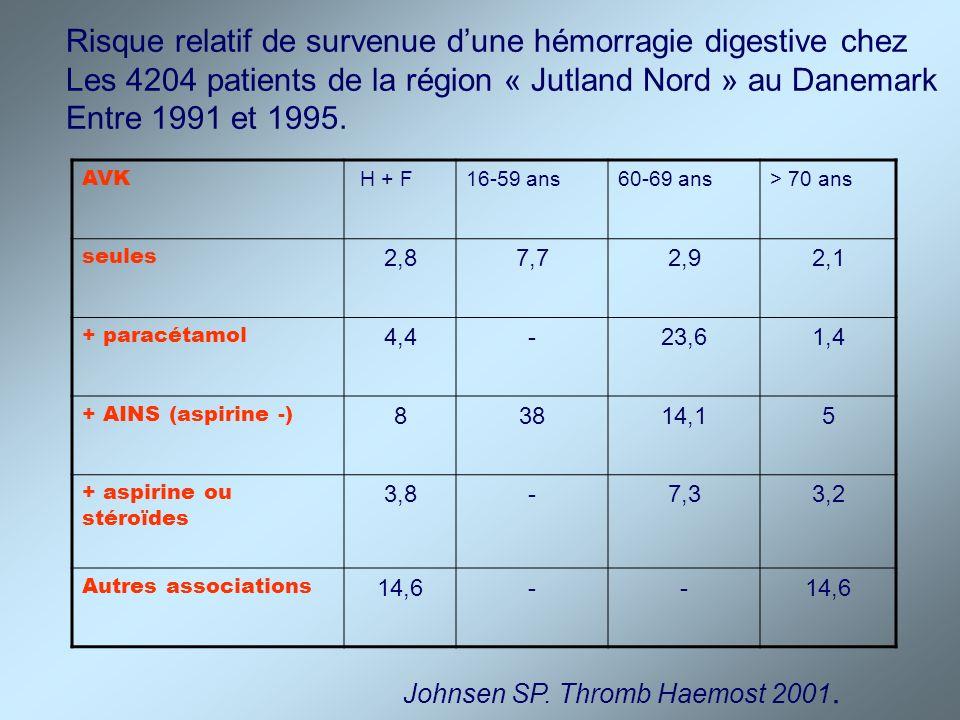 Association INR > 6 et prise dantibiotiques Suivi dune cohorte sur 8 ans, 1124 sous AVK, 351 avec INR > 6 RR RR 1-3j RR > 4j Amoxicilline10,5 7,2 13,2 Amoxicilline + inh 5,1 - 7,3 Clarithromycine 11,7 21,3 6,3 Doxycycline 4,3 2,9 5,2 Norfloxacine 9,8 19,3 5,0 Bactrim 20,1 6,6 23,3 Vancomycine 13,6 - 15,1 Visser LE.