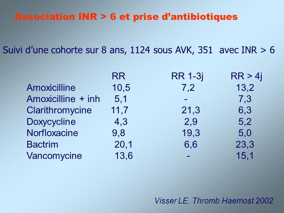 Association INR > 6 et prise dantibiotiques Suivi dune cohorte sur 8 ans, 1124 sous AVK, 351 avec INR > 6 RR RR 1-3j RR > 4j Amoxicilline10,5 7,2 13,2