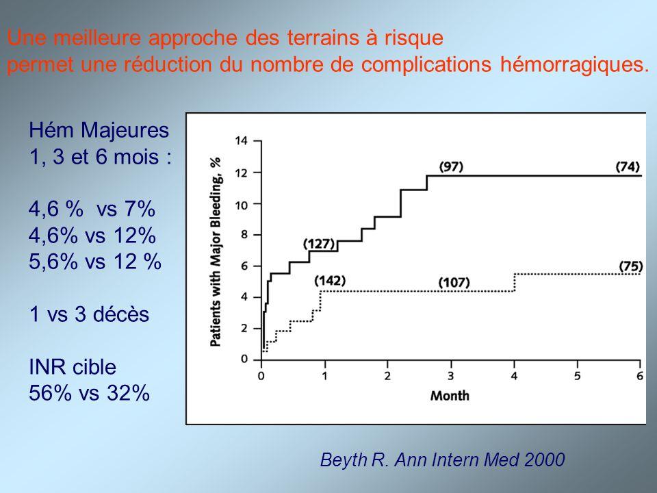 Une meilleure approche des terrains à risque permet une réduction du nombre de complications hémorragiques. Beyth R. Ann Intern Med 2000 Hém Majeures