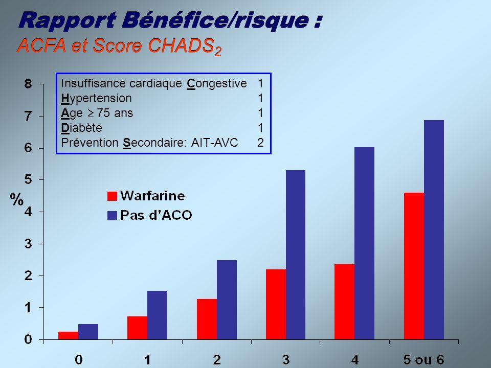 Insuffisance cardiaque Congestive1 Hypertension1 Age 75 ans1 Diabète1 Prévention Secondaire: AIT-AVC2 Rapport Bénéfice/risque : ACFA et Score CHADS 2