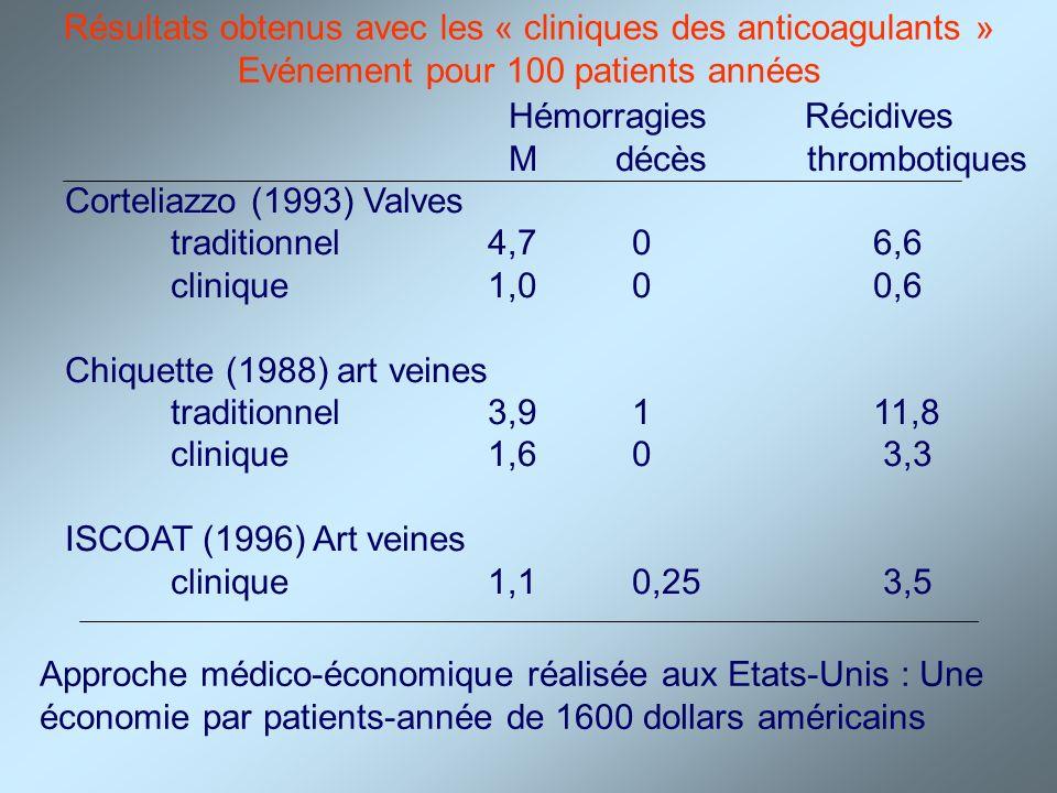 Résultats obtenus avec les « cliniques des anticoagulants » Evénement pour 100 patients années HémorragiesRécidives M décès thrombotiques Corteliazzo
