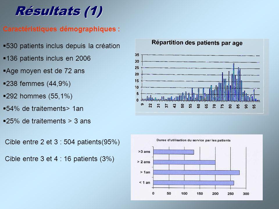 Résultats (1) Caractéristiques démographiques : 530 patients inclus depuis la création 136 patients inclus en 2006 Age moyen est de 72 ans 238 femmes