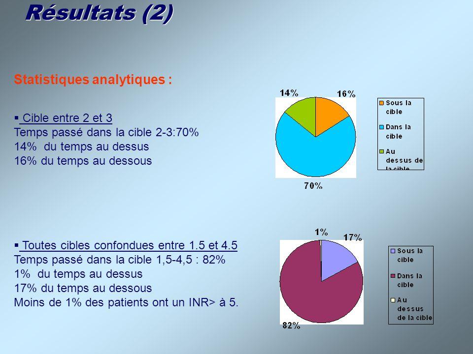 Résultats (3) Complications du traitement par AVK : Récidives thrombotiques : 13% Accidents hémorragiques : 87% 26 épisodes hémorragiques 7 hémorragies sévères (23%) 4,9 hémorragies pour 100 patients/année dont 1,3 épisode sévère Nombre dhospitalisation évitées : 27 Délai entre deux contrôles dINR : INR entre 2 et 3 :18.87 jours INR< à 2 : 10.58 jours INR> à 3: 10.74 jours