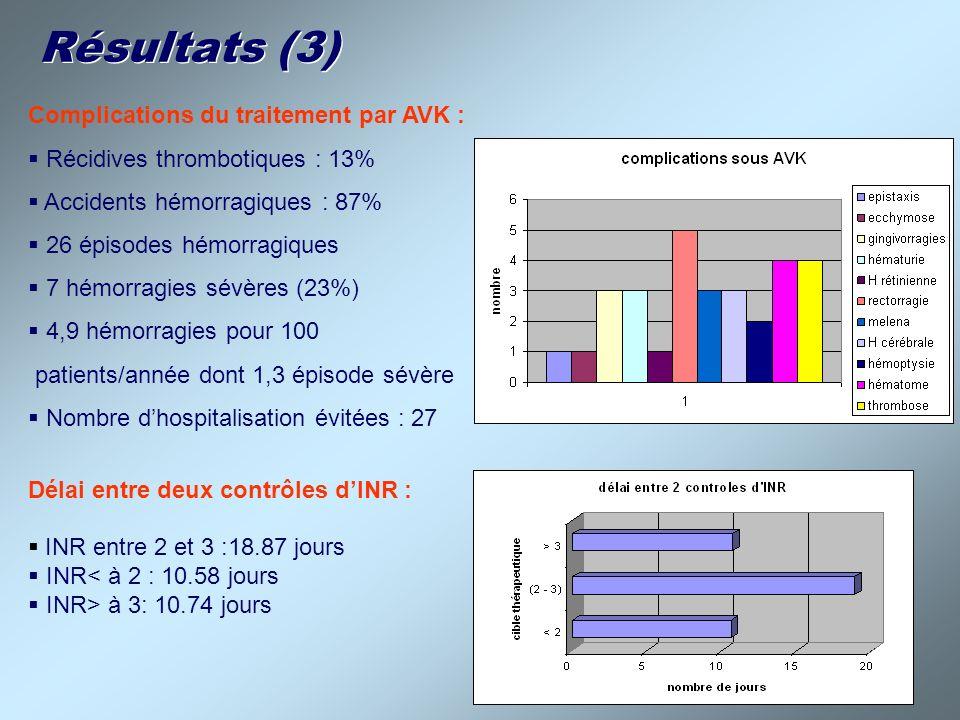 Résultats (3) Complications du traitement par AVK : Récidives thrombotiques : 13% Accidents hémorragiques : 87% 26 épisodes hémorragiques 7 hémorragie