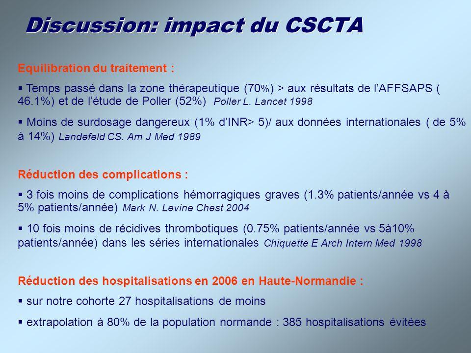 Discussion: impact du CSCTA Equilibration du traitement : Temps passé dans la zone thérapeutique (70 % ) > aux résultats de lAFFSAPS ( 46.1%) et de lé