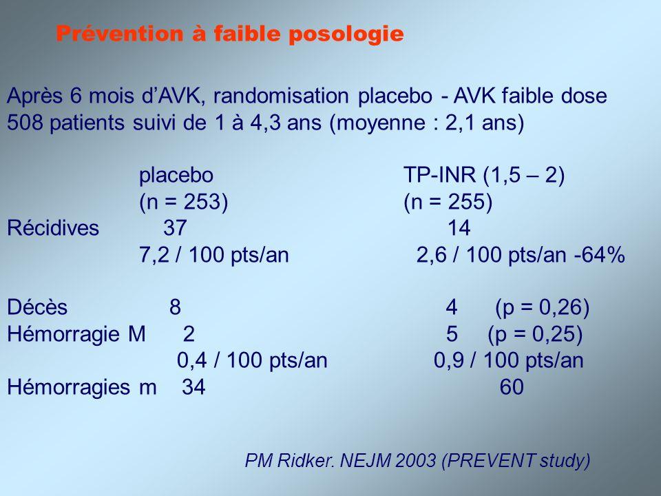 C Kearon NEJM 2003 1455 patients (dont 366 avec critères dexclusion) : 738 sujets randomisés Faibles dosesINR classique Récidives : 16/369 6/369 1,9/100 patients/an0,7/100 patients/an Hémorragies M 9/369 8/369 1,1/100 patients/an0,9/100 patients/an Mais population hétérogène : cancer, thrombophilie, idiopathique… Nombre daccidents hémorragiques plus faible quattendu (3/100 patients/an !!!)