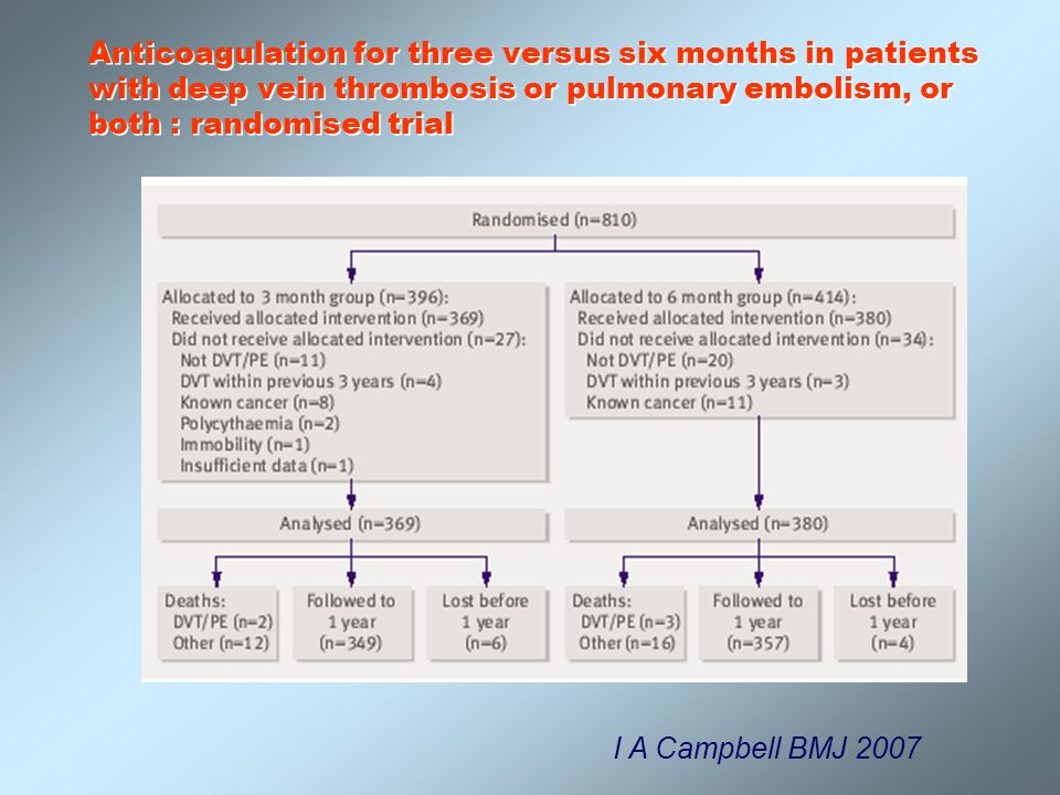 Anticoagulation for three versus six months in patients with deep vein thrombosis or pulmonary embolism, or both : randomised trial I A Campbell BMJ 2
