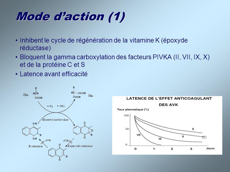 Mode daction (1) Inhibent le cycle de régénération de la vitamine K (époxyde réductase) Bloquent la gamma carboxylation des facteurs PIVKA (II, VII, I