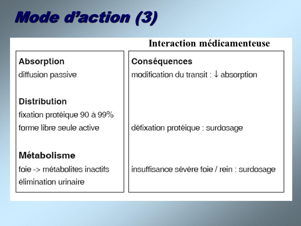 Mode daction (3) Interaction médicamenteuse