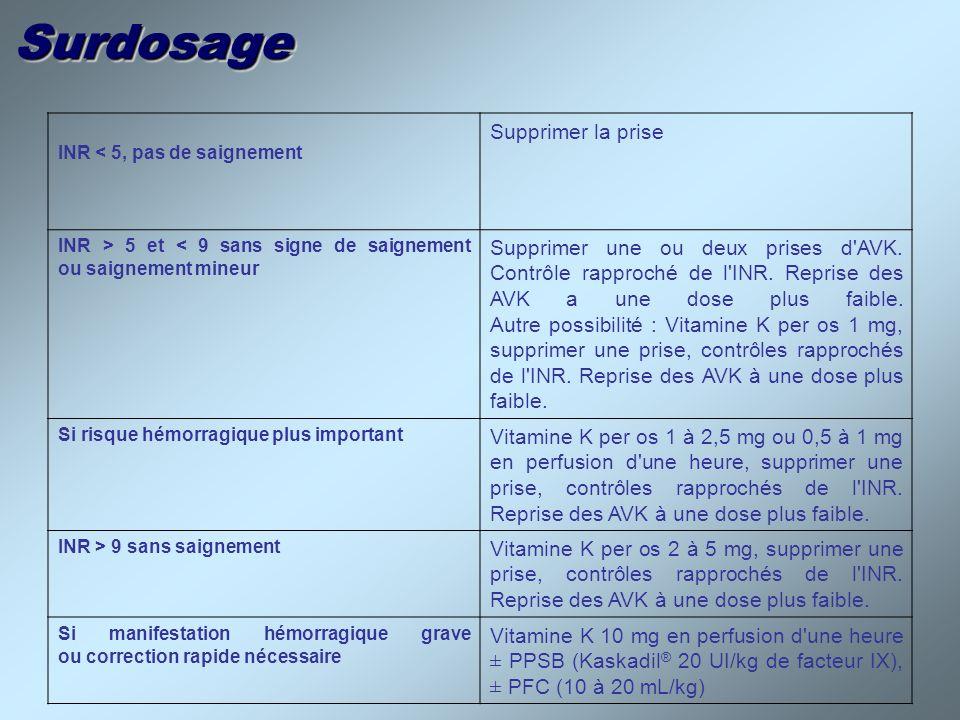 SurdosageSurdosage INR < 5, pas de saignement Supprimer la prise INR > 5 et < 9 sans signe de saignement ou saignement mineur Supprimer une ou deux pr