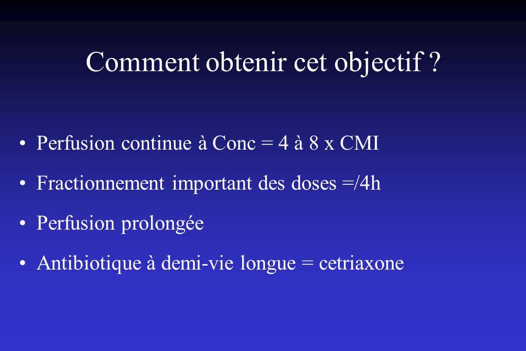 Comment obtenir cet objectif ? Perfusion continue à Conc = 4 à 8 x CMI Fractionnement important des doses =/4h Perfusion prolongée Antibiotique à demi