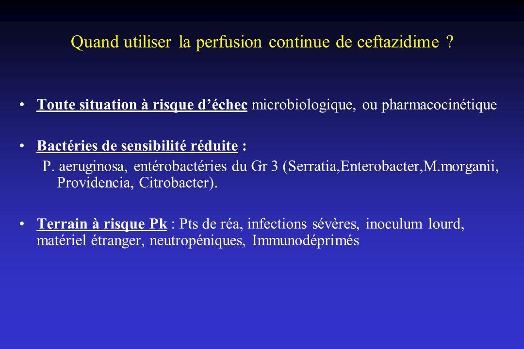 Quand utiliser la perfusion continue de ceftazidime ? Toute situation à risque déchec microbiologique, ou pharmacocinétique Bactéries de sensibilité r