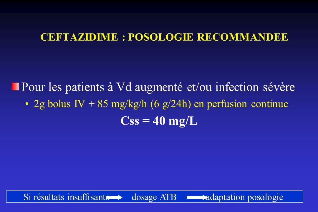 CEFTAZIDIME : POSOLOGIE RECOMMANDEE Pour les patients à Vd augmenté et/ou infection sévère 2g bolus IV + 85 mg/kg/h (6 g/24h) en perfusion continue Cs