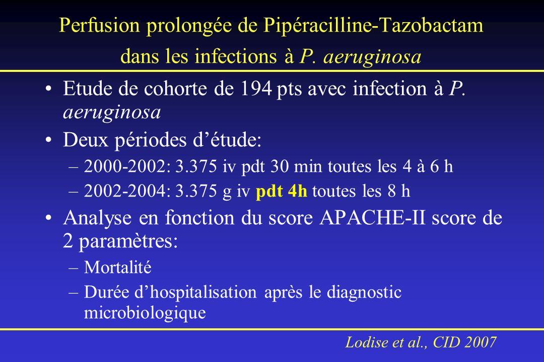 Perfusion prolongée de Pipéracilline-Tazobactam dans les infections à P. aeruginosa Etude de cohorte de 194 pts avec infection à P. aeruginosa Deux pé