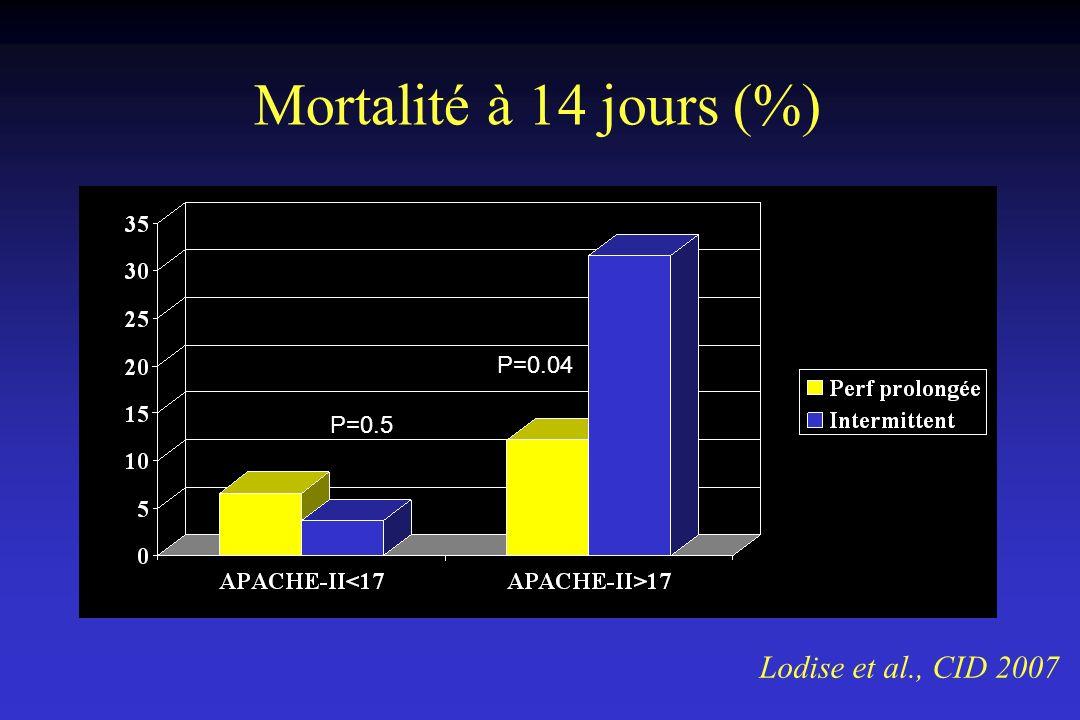 Mortalité à 14 jours (%) Lodise et al., CID 2007 P=0.5 P=0.04
