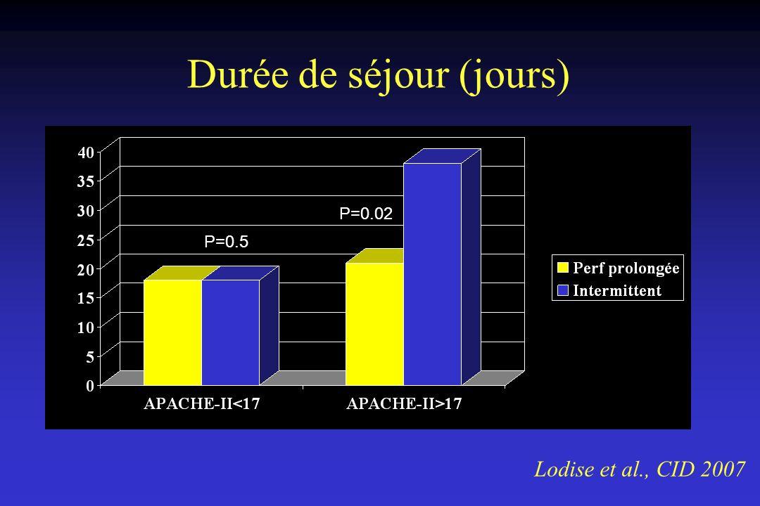 Durée de séjour (jours) Lodise et al., CID 2007 P=0.5 P=0.02