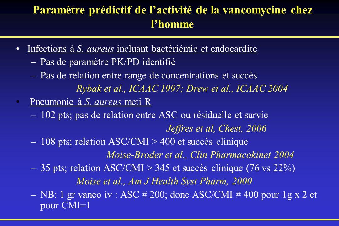 Paramètre prédictif de lactivité de la vancomycine chez lhomme Infections à S. aureus incluant bactériémie et endocardite –Pas de paramètre PK/PD iden