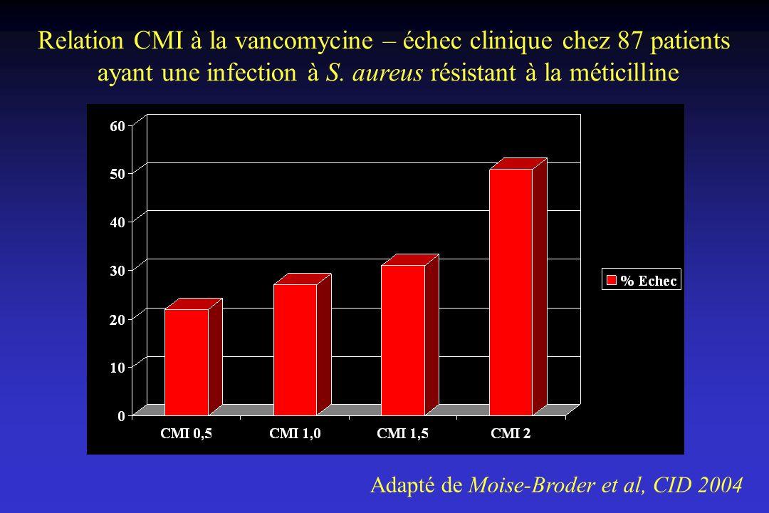 Relation CMI à la vancomycine – échec clinique chez 87 patients ayant une infection à S. aureus résistant à la méticilline Adapté de Moise-Broder et a