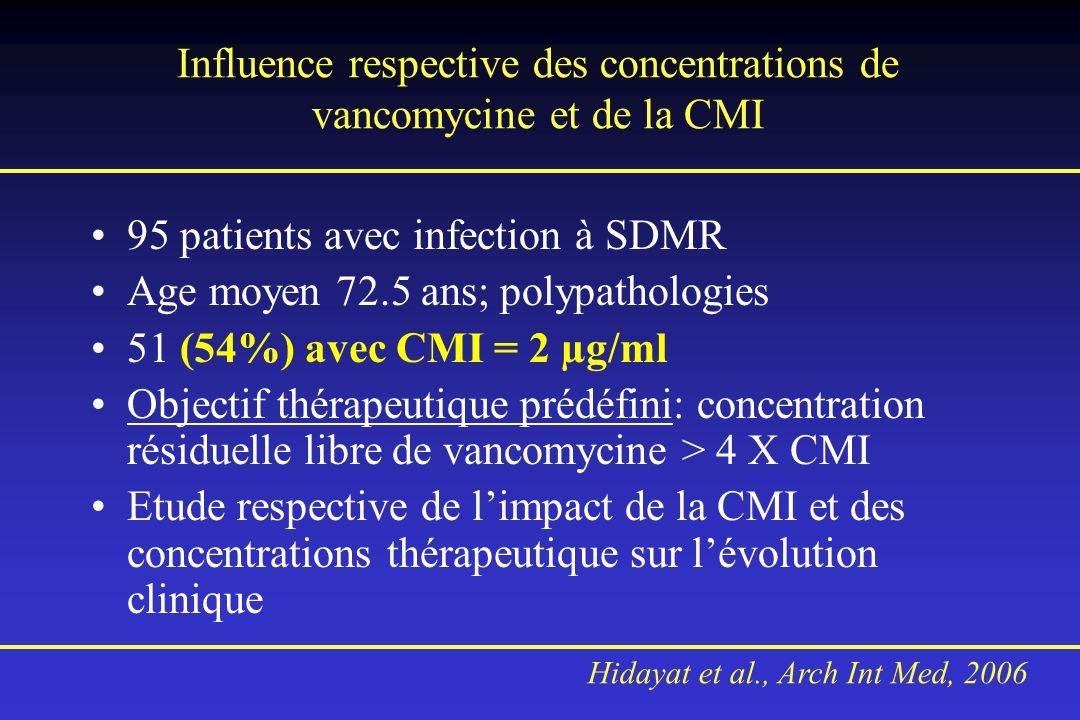 Influence respective des concentrations de vancomycine et de la CMI 95 patients avec infection à SDMR Age moyen 72.5 ans; polypathologies 51 (54%) ave