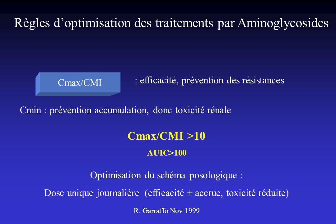 Cmax/CMI : efficacité, prévention des résistances Cmin : prévention accumulation, donc toxicité rénale Cmax/CMI >10 AUIC>100 Optimisation du schéma po