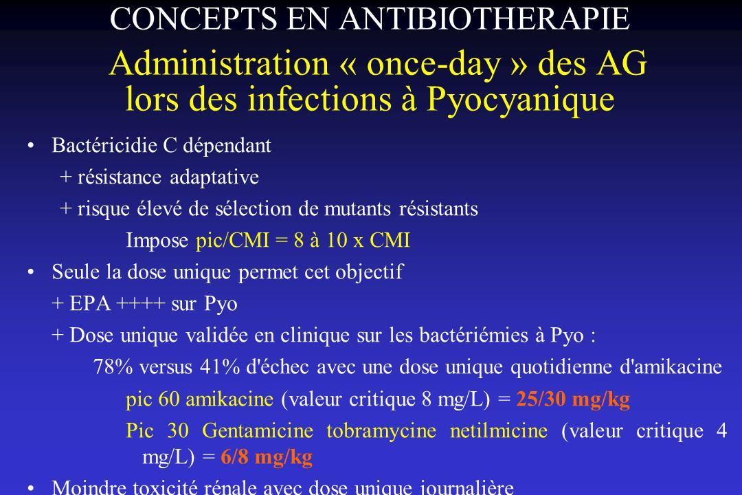 Bactéricidie C dépendant + résistance adaptative + risque élevé de sélection de mutants résistants Impose pic/CMI = 8 à 10 x CMI Seule la dose unique